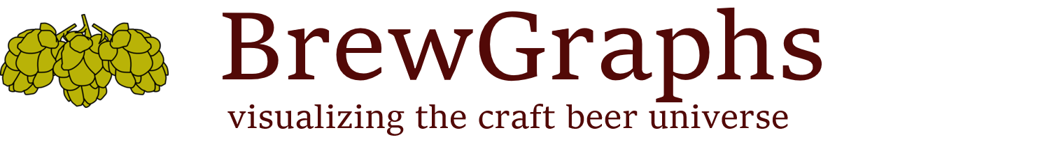 BrewGraphs